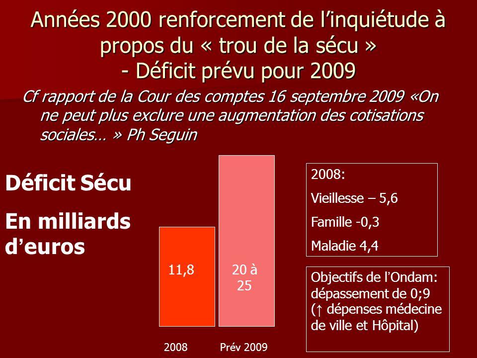 Années 2000 renforcement de linquiétude à propos du « trou de la sécu » - Déficit prévu pour 2009 Cf rapport de la Cour des comptes 16 septembre 2009
