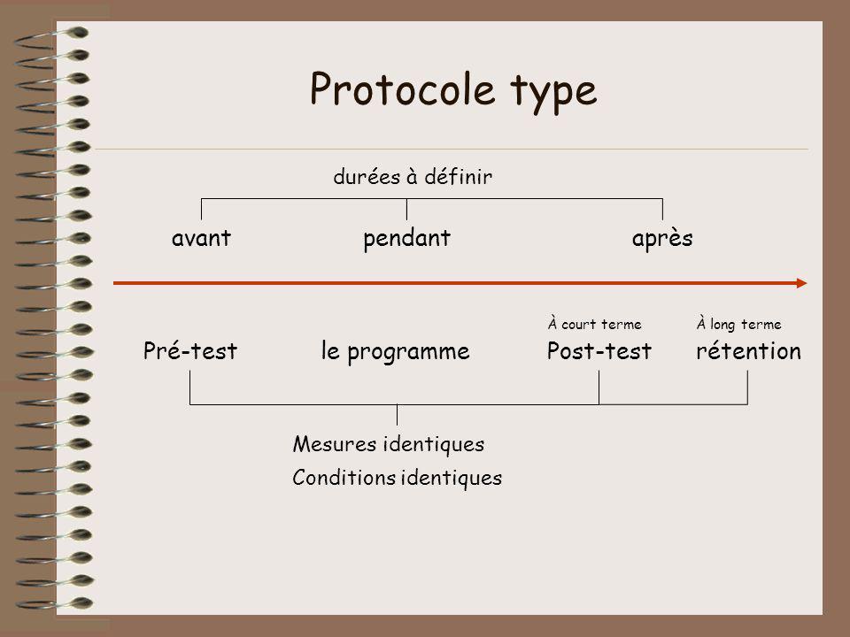 Protocole type avantaprèspendant le programmePré-testPost-testrétention À court termeÀ long terme Mesures identiques Conditions identiques durées à dé