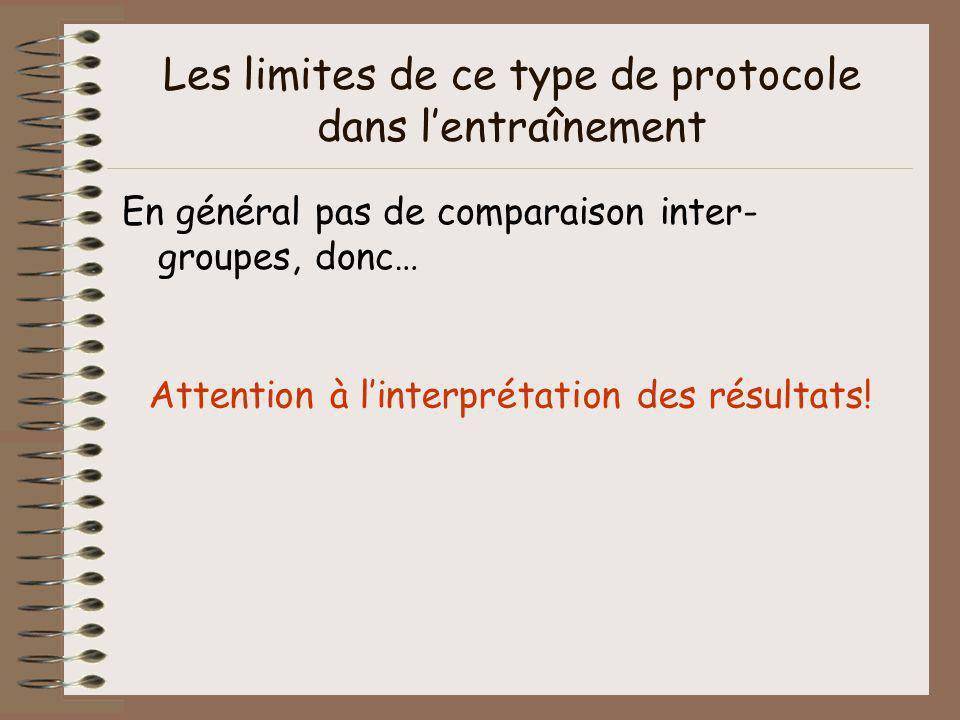 Les limites de ce type de protocole dans lentraînement En général pas de comparaison inter- groupes, donc… Attention à linterprétation des résultats!