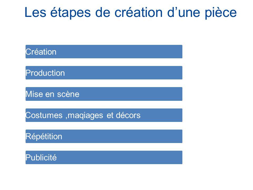 Les étapes de création dune pièce Création Production Mise en scène Costumes,maqiages et décors Répétition Publicité