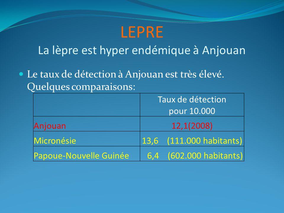Le taux de détection à Anjouan est très élevé. Quelques comparaisons: LEPRE La lèpre est hyper endémique à Anjouan Taux de détection pour 10.000 Anjou