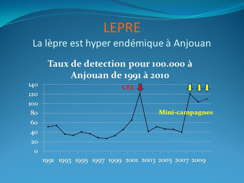 LEPRE La lèpre est hyper endémique à Anjouan