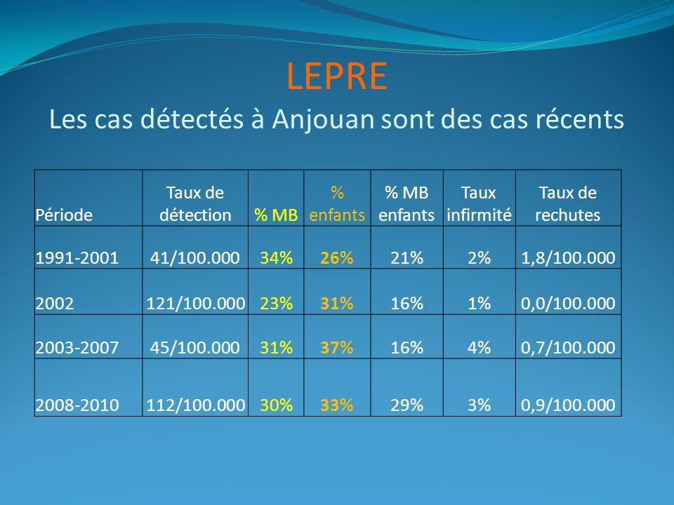LEPRE Les cas détectés à Anjouan sont des cas récents Période Taux de détection% MB % enfants % MB enfants Taux infirmité Taux de rechutes 1991-200141/100.00034%26%21%2%1,8/100.000 2002121/100.00023%31%16%1%0,0/100.000 2003-200745/100.00031%37%16%4%0,7/100.000 2008-2010112/100.00030%33%29%3%0,9/100.000