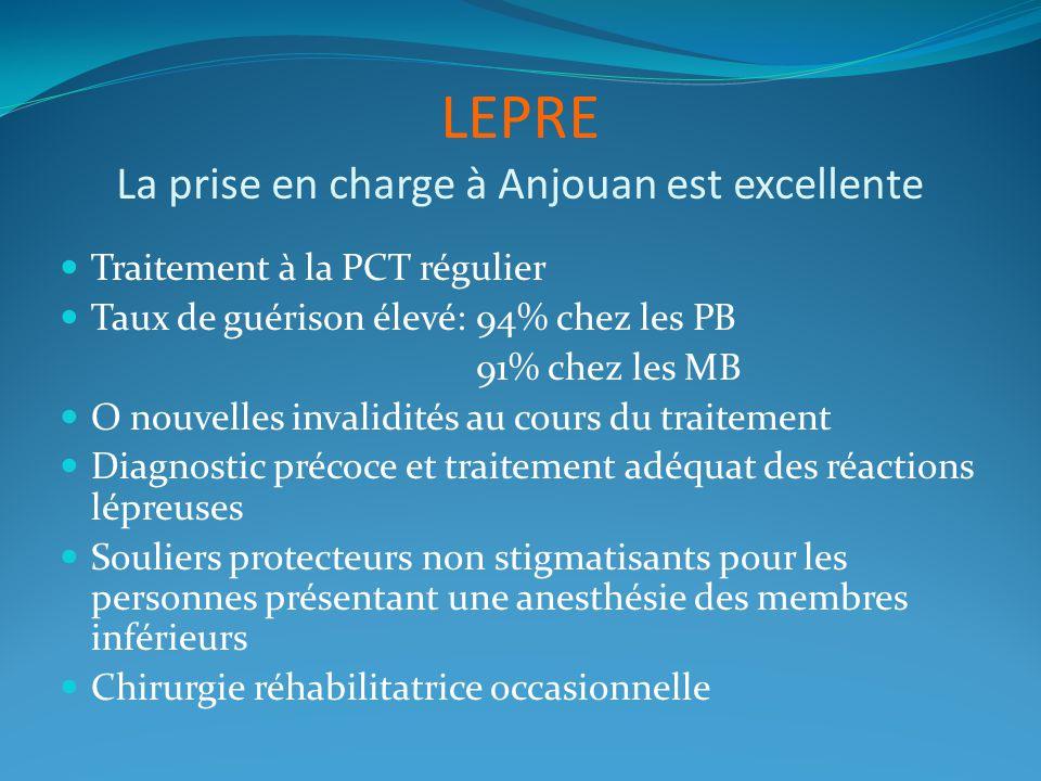 LEPRE La prise en charge à Anjouan est excellente Traitement à la PCT régulier Taux de guérison élevé:94% chez les PB 91% chez les MB O nouvelles inva