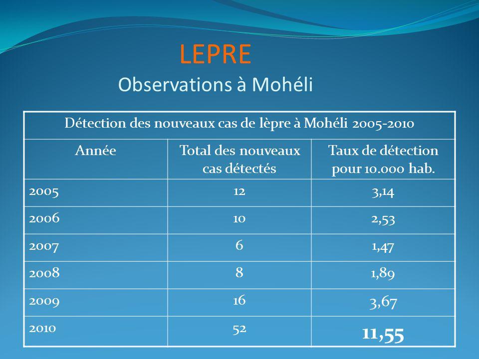 LEPRE Observations à Mohéli Détection des nouveaux cas de lèpre à Mohéli 2005-2010 AnnéeTotal des nouveaux cas détectés Taux de détection pour 10.000 hab.