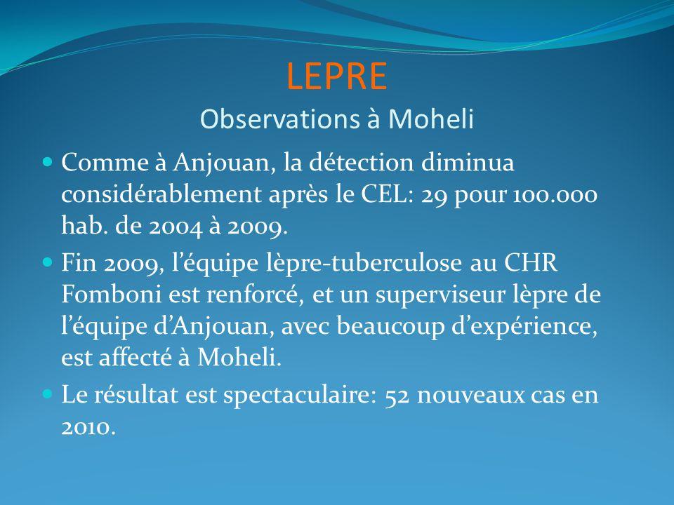 LEPRE Observations à Moheli Comme à Anjouan, la détection diminua considérablement après le CEL: 29 pour 100.000 hab. de 2004 à 2009. Fin 2009, léquip