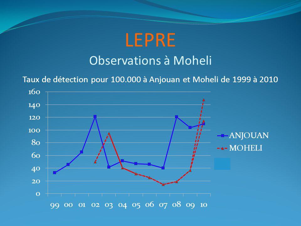 LEPRE Observations à Moheli Taux de détection pour 100.000 à Anjouan et Moheli de 1999 à 2010