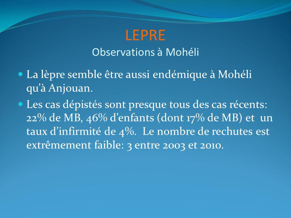 LEPRE Observations à Mohéli La lèpre semble être aussi endémique à Mohéli quà Anjouan. Les cas dépistés sont presque tous des cas récents: 22% de MB,