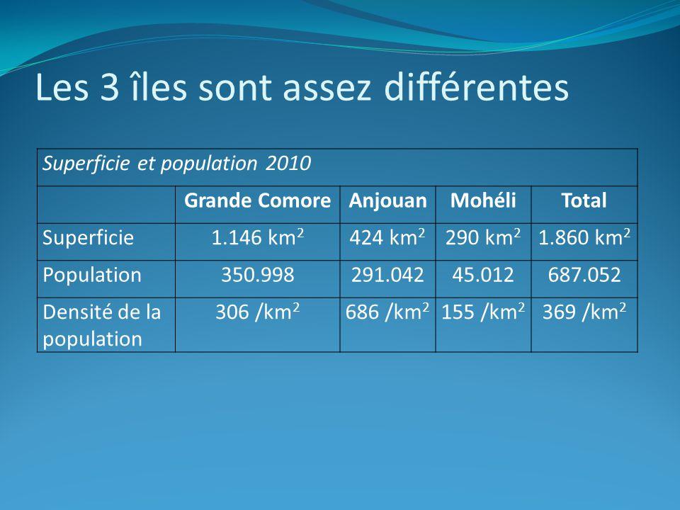 Les 3 îles sont assez différentes Superficie et population 2010 Grande ComoreAnjouanMohéliTotal Superficie1.146 km 2 424 km 2 290 km 2 1.860 km 2 Population350.998291.04245.012687.052 Densité de la population 306 /km 2 686 /km 2 155 /km 2 369 /km 2
