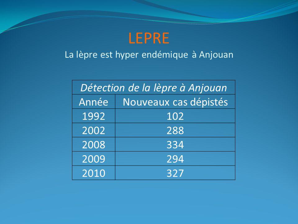 LEPRE La lèpre est hyper endémique à Anjouan Détection de la lèpre à Anjouan AnnéeNouveaux cas dépistés 1992102 2002288 2008334 2009294 2010327