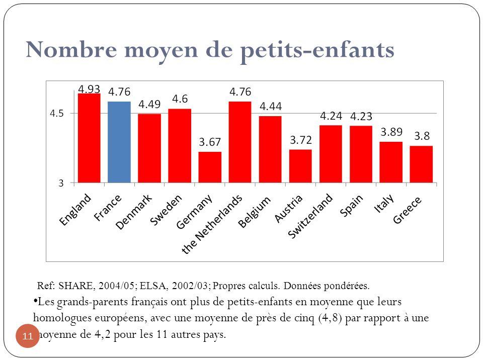 Nombre moyen de petits-enfants 11 Les grands-parents français ont plus de petits-enfants en moyenne que leurs homologues européens, avec une moyenne de près de cinq (4,8) par rapport à une moyenne de 4,2 pour les 11 autres pays.