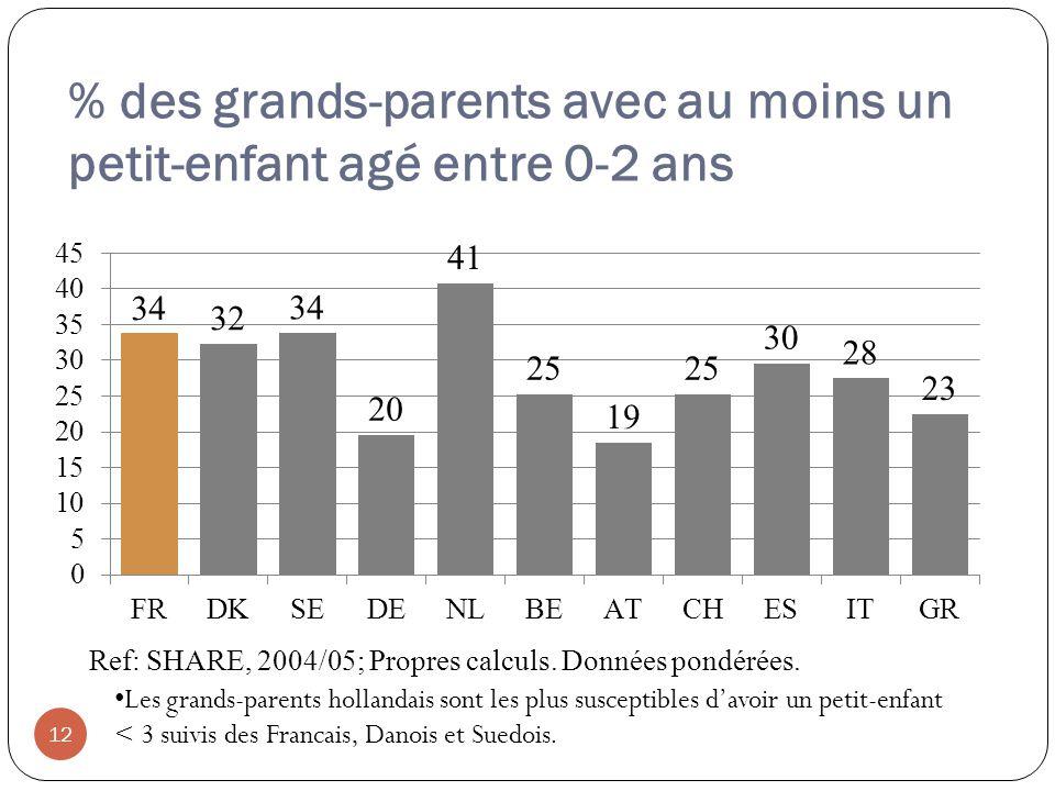 % des grands-parents avec au moins un petit-enfant agé entre 0-2 ans 12 Les grands-parents hollandais sont les plus susceptibles davoir un petit-enfant < 3 suivis des Francais, Danois et Suedois.