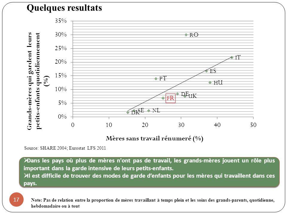 17 Source: SHARE 2004; Eurostat LFS 2011 Dans les pays où plus de mères n ont pas de travail, les grands-mères jouent un rôle plus important dans la garde intensive de leurs petits-enfants.