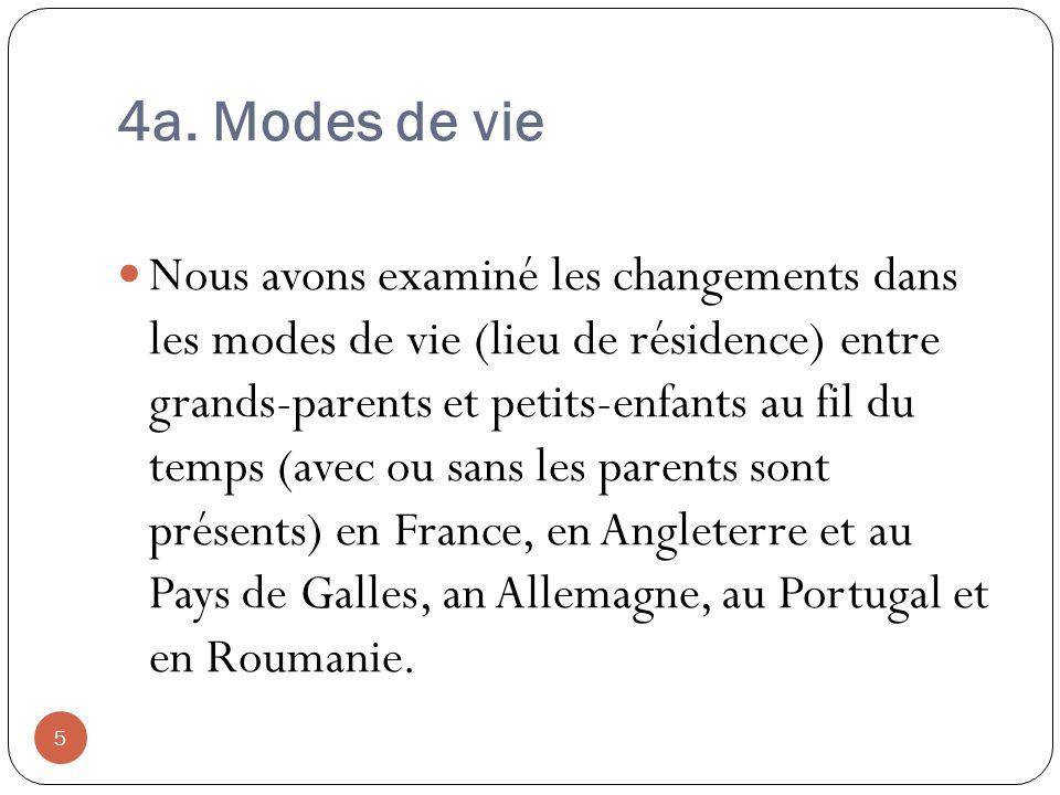 4a. Modes de vie Nous avons examiné les changements dans les modes de vie (lieu de résidence) entre grands-parents et petits-enfants au fil du temps (