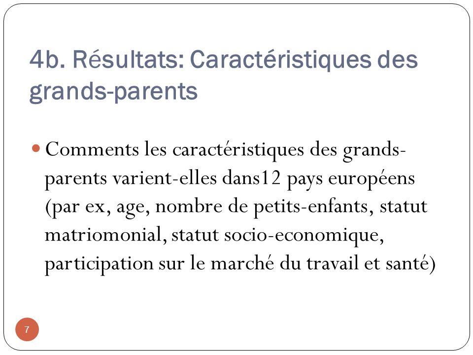 4b. Résultats: Caractéristiques des grands-parents Comments les caractéristiques des grands- parents varient-elles dans12 pays européens (par ex, age,