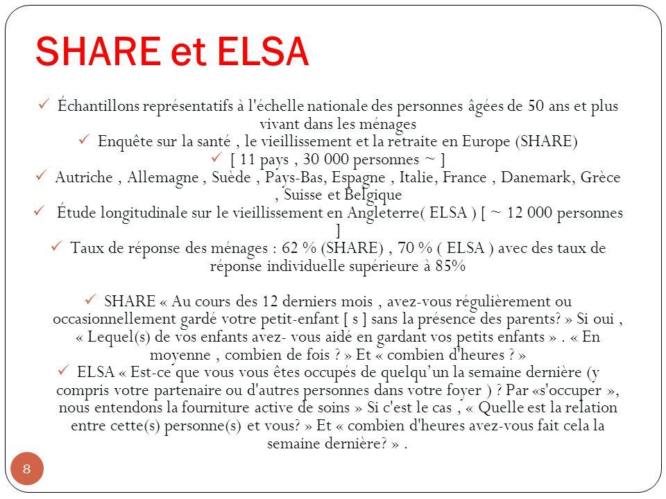 SHARE et ELSA Échantillons représentatifs à l échelle nationale des personnes âgées de 50 ans et plus vivant dans les ménages Enquête sur la santé, le vieillissement et la retraite en Europe (SHARE) [ 11 pays, 30 000 personnes ~ ] Autriche, Allemagne, Suède, Pays-Bas, Espagne, Italie, France, Danemark, Grèce, Suisse et Belgique Étude longitudinale sur le vieillissement en Angleterre( ELSA ) [ ~ 12 000 personnes ] Taux de réponse des ménages : 62 % (SHARE), 70 % ( ELSA ) avec des taux de réponse individuelle supérieure à 85% SHARE « Au cours des 12 derniers mois, avez-vous régulièrement ou occasionnellement gardé votre petit-enfant [ s ] sans la présence des parents.