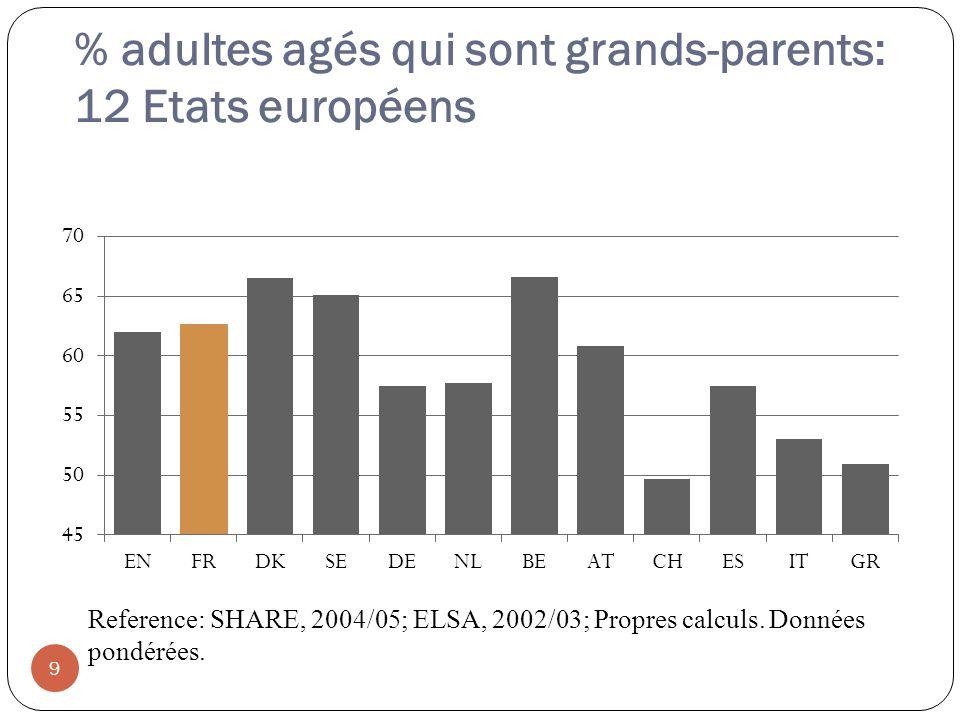 % adultes agés qui sont grands-parents: 12 Etats européens 9 Reference: SHARE, 2004/05; ELSA, 2002/03; Propres calculs.
