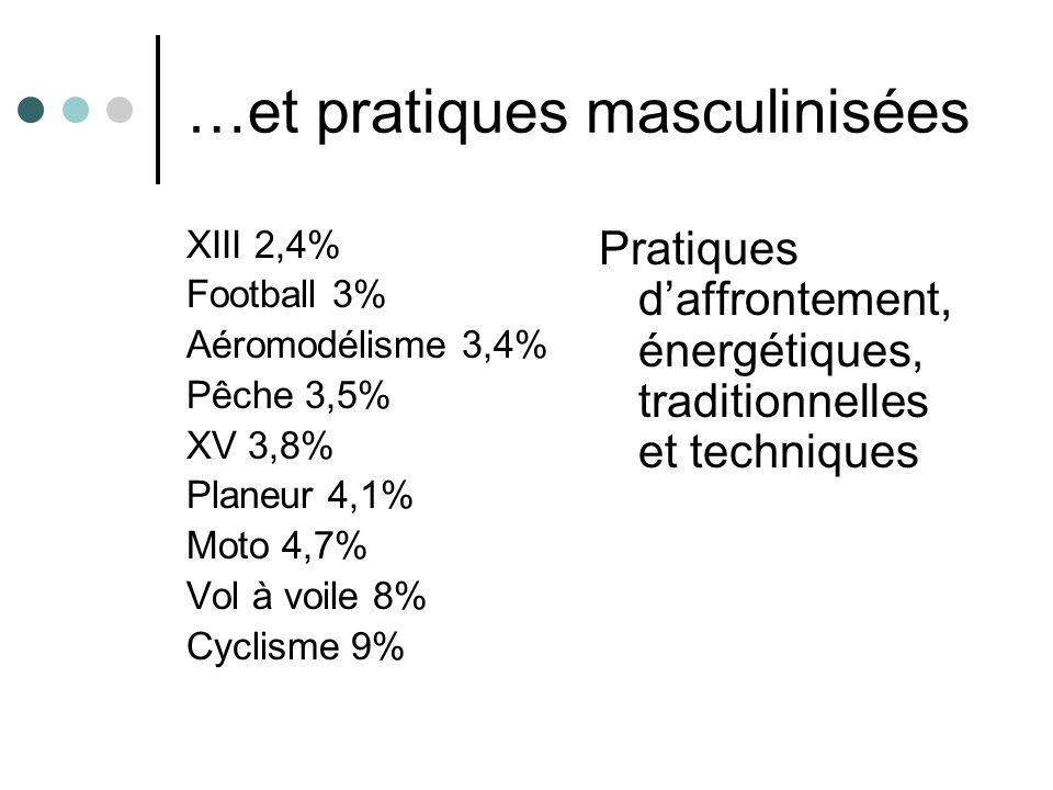 …et pratiques masculinisées XIII 2,4% Football 3% Aéromodélisme 3,4% Pêche 3,5% XV 3,8% Planeur 4,1% Moto 4,7% Vol à voile 8% Cyclisme 9% Pratiques da