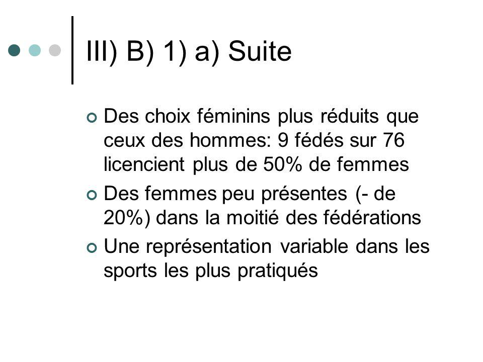 III) B) 1) a) Suite Des choix féminins plus réduits que ceux des hommes: 9 fédés sur 76 licencient plus de 50% de femmes Des femmes peu présentes (- d