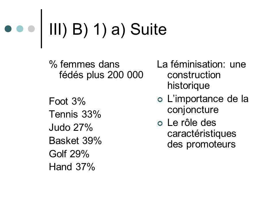 III) B) 1) a) Suite % femmes dans fédés plus 200 000 Foot 3% Tennis 33% Judo 27% Basket 39% Golf 29% Hand 37% La féminisation: une construction histor