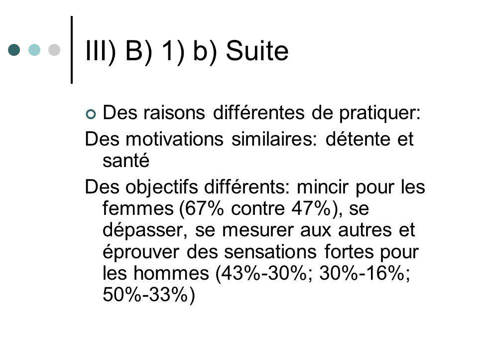 III) B) 1) b) Suite Des raisons différentes de pratiquer: Des motivations similaires: détente et santé Des objectifs différents: mincir pour les femme