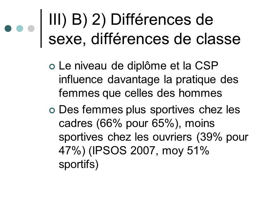 III) B) 2) Différences de sexe, différences de classe Le niveau de diplôme et la CSP influence davantage la pratique des femmes que celles des hommes