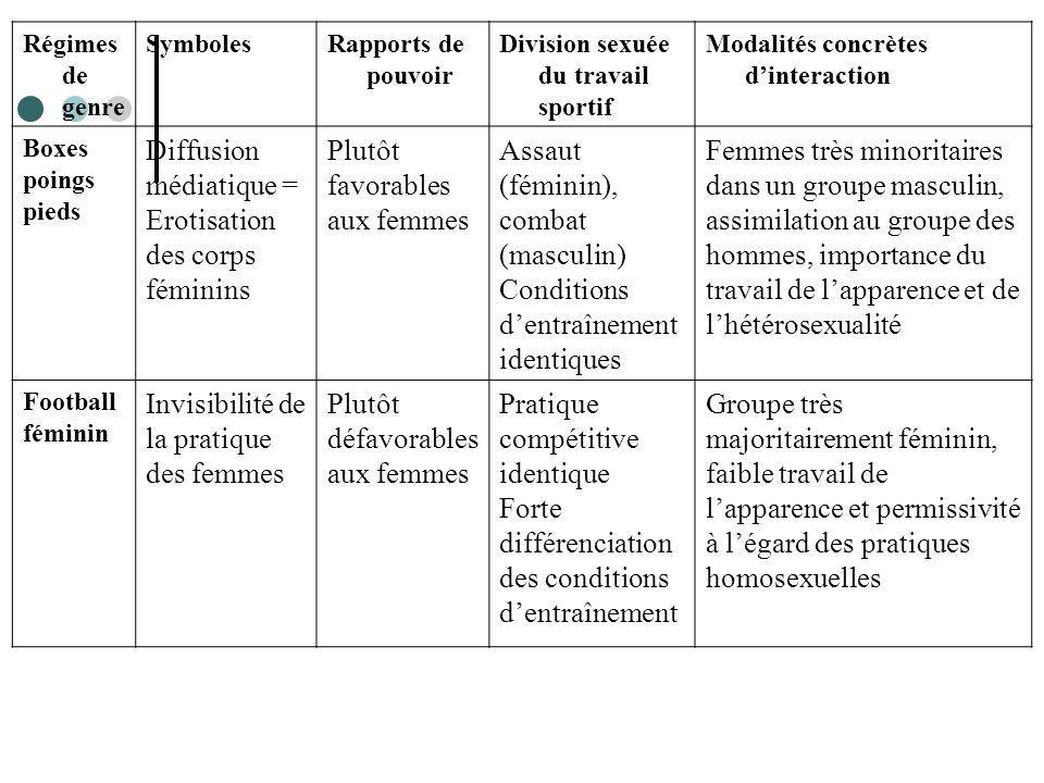 Régimes de genre SymbolesRapports de pouvoir Division sexuée du travail sportif Modalités concrètes dinteraction Boxes poings pieds Diffusion médiatiq