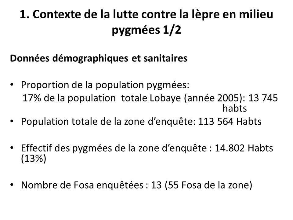 1. Contexte de la lutte contre la lèpre en milieu pygmées 1/2 Données démographiques et sanitaires Proportion de la population pygmées: 17% de la popu