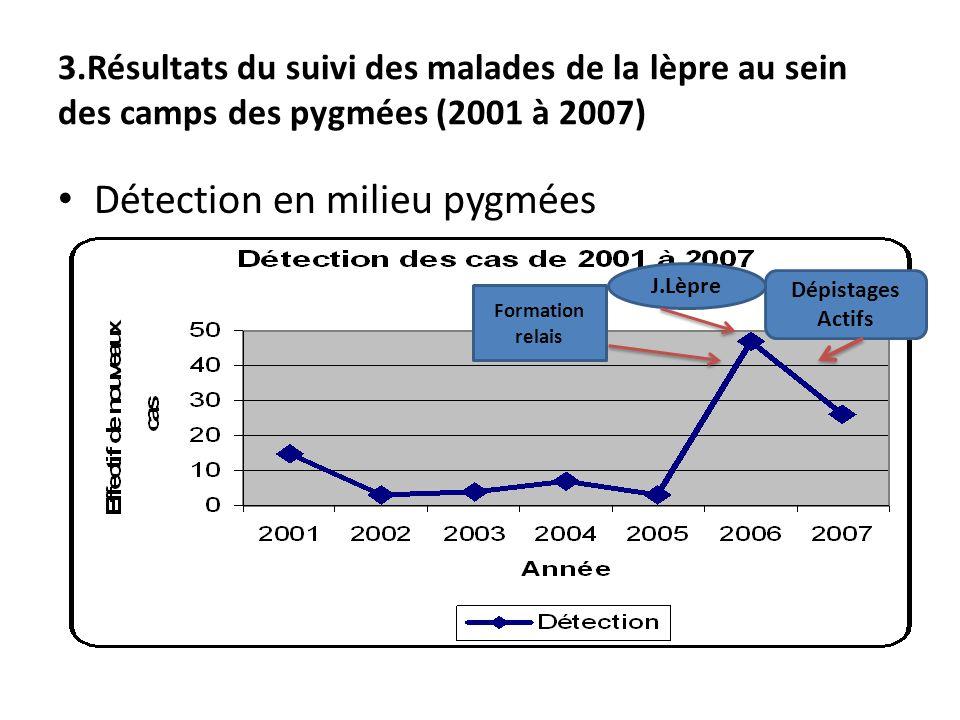3.Résultats du suivi des malades de la lèpre au sein des camps des pygmées (2001 à 2007) Détection en milieu pygmées J.Lèpre Formation relais Dépistag