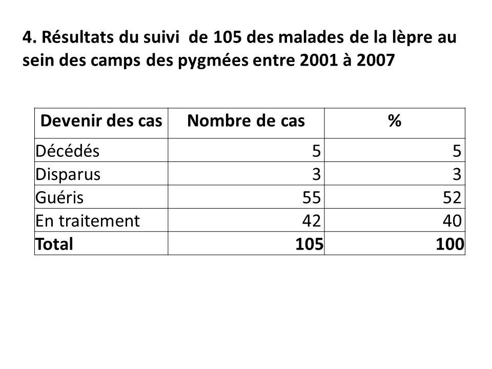4. Résultats du suivi de 105 des malades de la lèpre au sein des camps des pygmées entre 2001 à 2007 Devenir des casNombre de cas% Décédés55 Disparus3