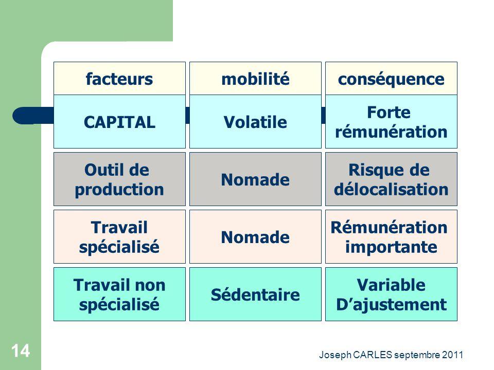 Joseph CARLES septembre 2011 13 La mutation économique La mondialisation et linterconnexion des économies Le passage du principe de rareté au principe
