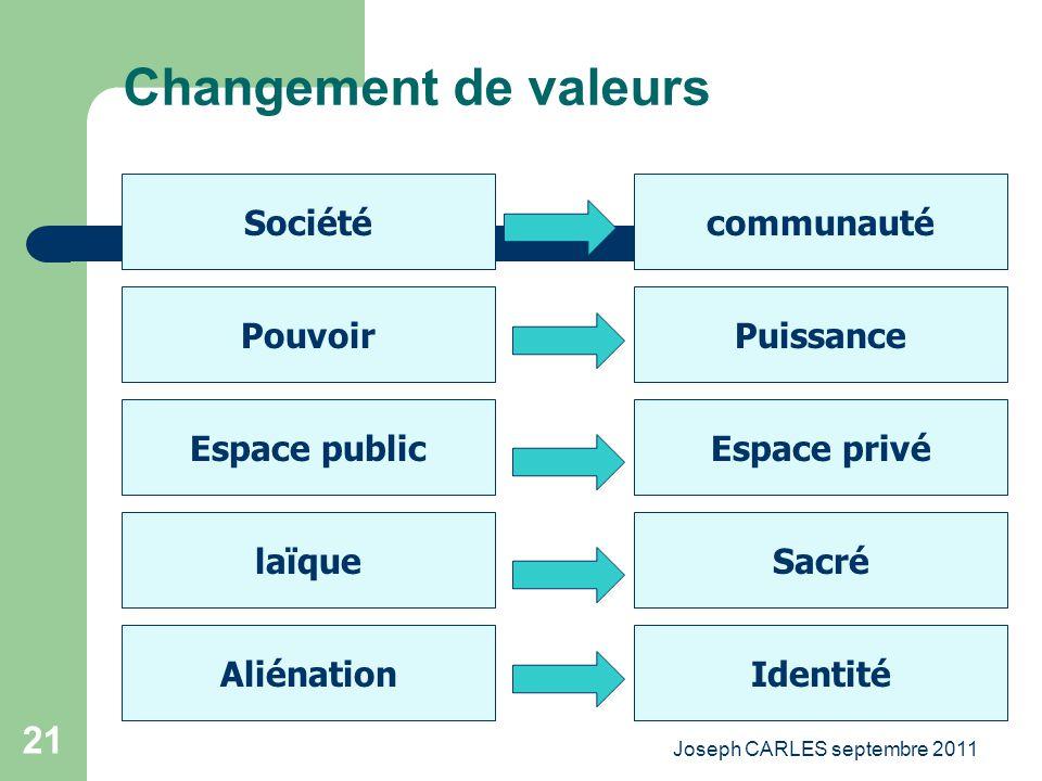 Joseph CARLES septembre 2011 20 La mutation sociologique Le passage à la post-modernité Un changement des valeurs ? Un retour vers le chasseur cueille