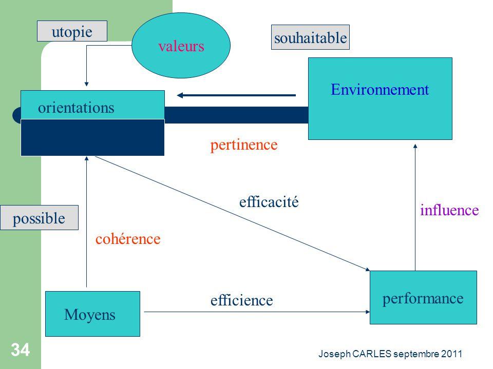 Joseph CARLES septembre 2011 33 La démarche stratégique