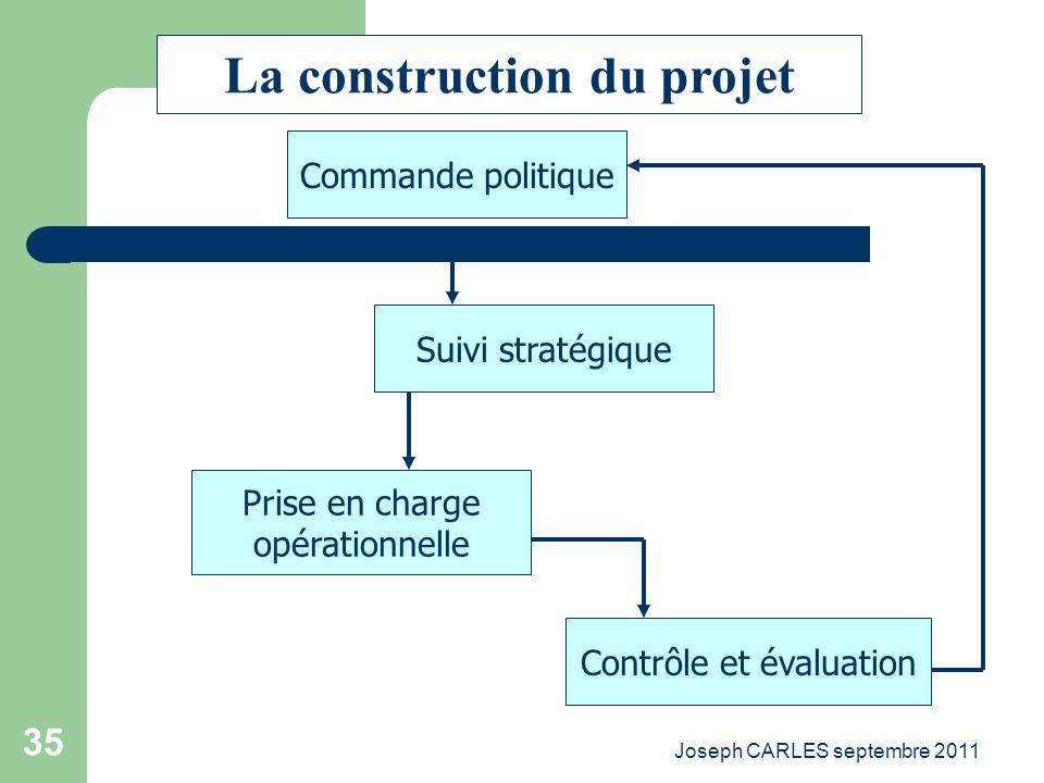 Joseph CARLES septembre 2011 34 Moyens Environnement performance valeurs efficience efficacité influence pertinence cohérence orientations Programme d