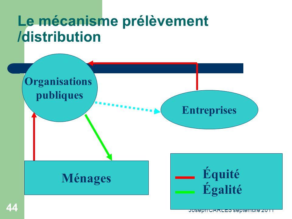 Joseph CARLES septembre 2011 43 Les dysfonctionnements du marché Linadéquation entre demande et offre sociétale Les effets externes négatifs Les consé