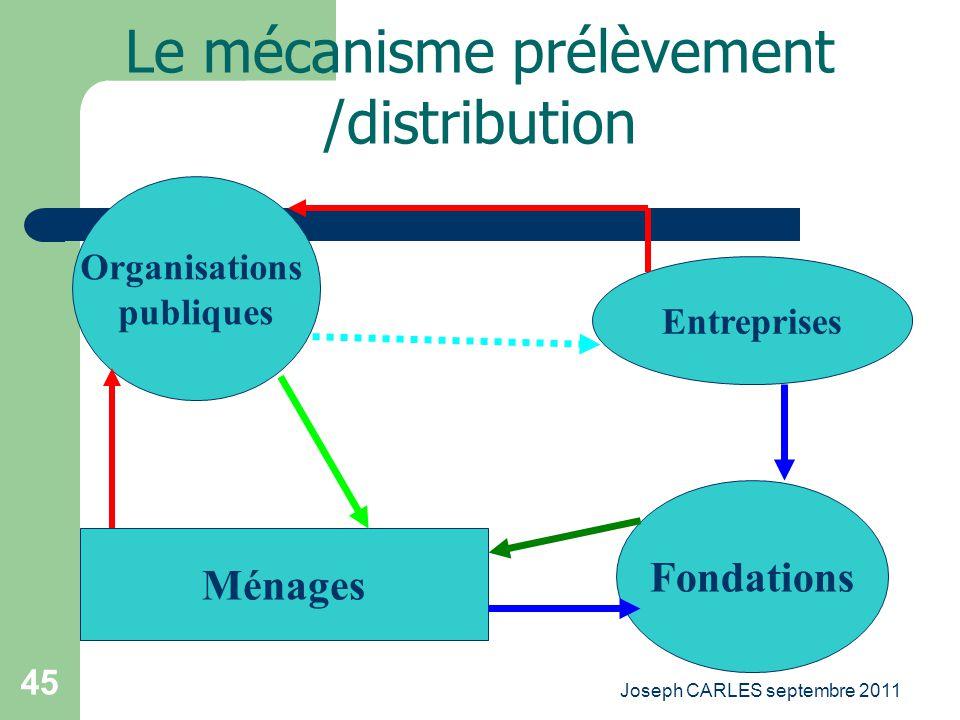 Joseph CARLES septembre 2011 44 Le mécanisme prélèvement /distribution Organisations publiques Entreprises Ménages Équité Égalité