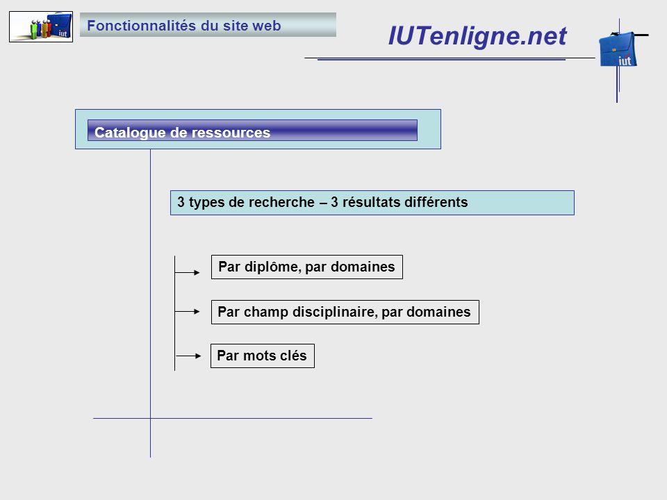 Catalogue de ressources Fonctionnalités du site web 3 types de recherche – 3 résultats différents Par diplôme, par domaines Par champ disciplinaire, par domaines Par mots clés IUTenligne.net