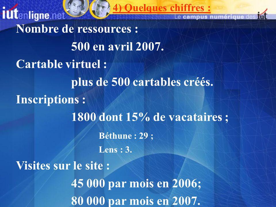 4) Quelques chiffres : Nombre de ressources : 500 en avril 2007. Cartable virtuel : plus de 500 cartables créés. Inscriptions : 1800 dont 15% de vacat