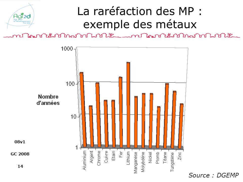 08v1 GC 2008 14 La raréfaction des MP : exemple des métaux Source : DGEMP