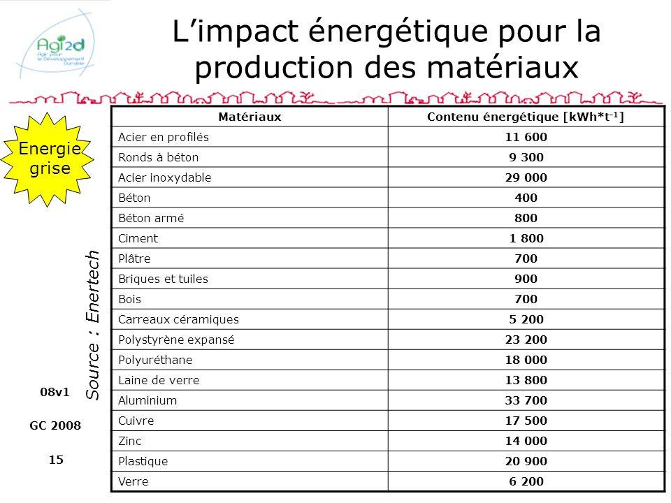 08v1 GC 2008 15 Limpact énergétique pour la production des matériaux MatériauxContenu énergétique [kWh*t -1 ] Acier en profilés11 600 Ronds à béton9 3