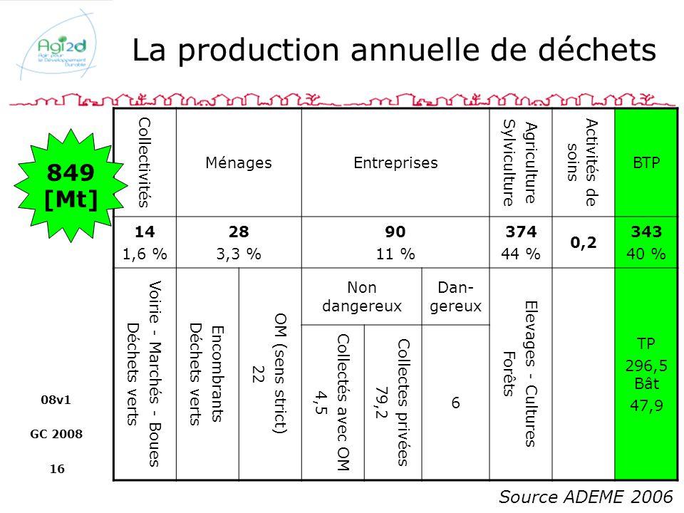08v1 GC 2008 16 La production annuelle de déchets Collectivités MénagesEntreprises Agriculture Sylviculture Activités de soins BTP 14 1,6 % 28 3,3 % 9