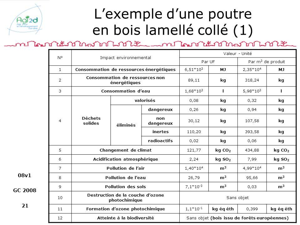08v1 GC 2008 21 Lexemple dune poutre en bois lamellé collé (1) N°Impact environnemental Valeur - Unité Par UFPar m 3 de produit 1Consommation de resso