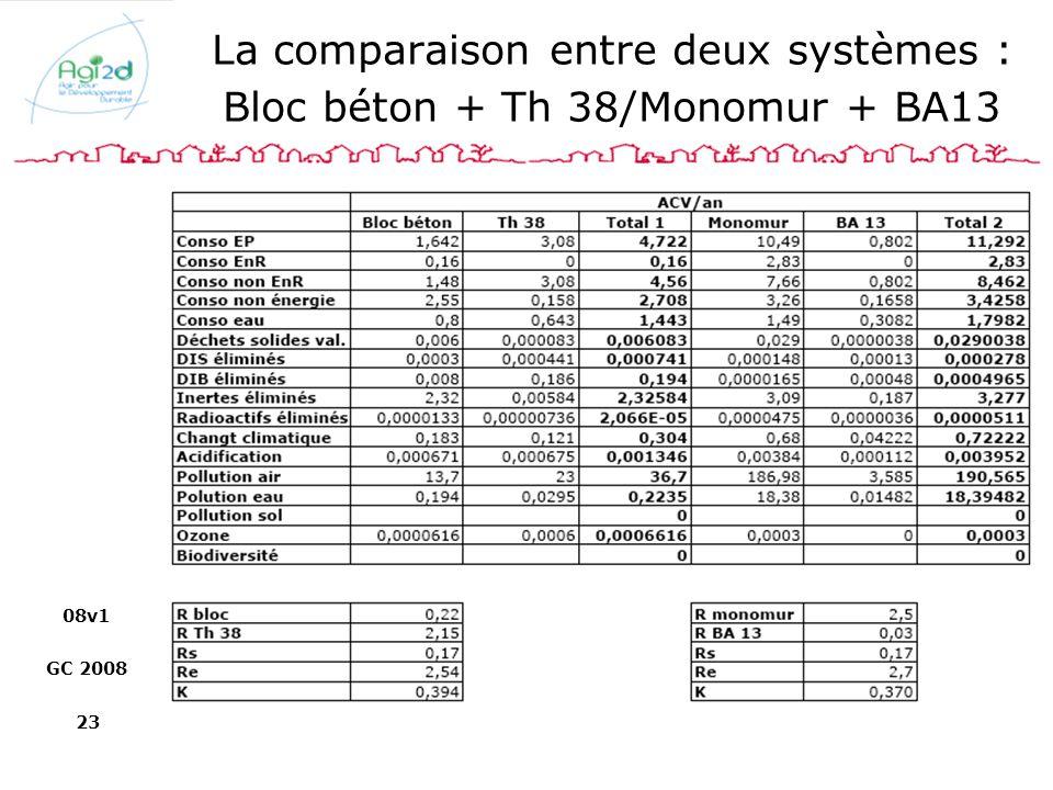 08v1 GC 2008 23 La comparaison entre deux systèmes : Bloc béton + Th 38/Monomur + BA13