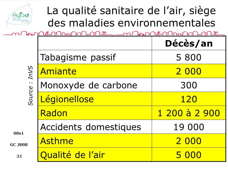 08v1 GC 2008 33 La qualité sanitaire de lair, siège des maladies environnementales Décès/an Tabagisme passif5 800 Amiante2 000 Monoxyde de carbone300