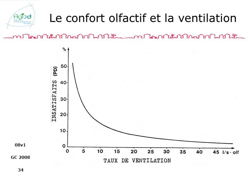 08v1 GC 2008 34 Le confort olfactif et la ventilation