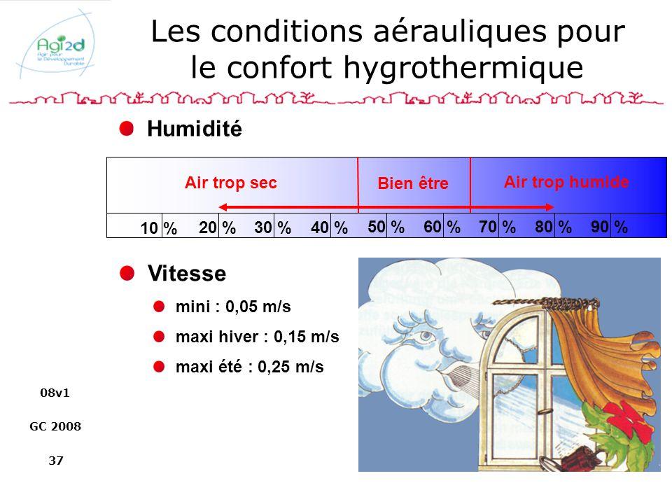 08v1 GC 2008 37 Les conditions aérauliques pour le confort hygrothermique 10 % 20 %30 %40 % 50 %60 %70 %80 %90 % Air trop sec Bien être Air trop humid