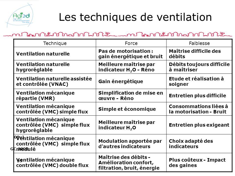 08v1 GC 2008 39 Les techniques de ventilation TechniqueForceFaiblesse Ventilation naturelle Pas de motorisation : gain énergétique et bruit Maîtrise d