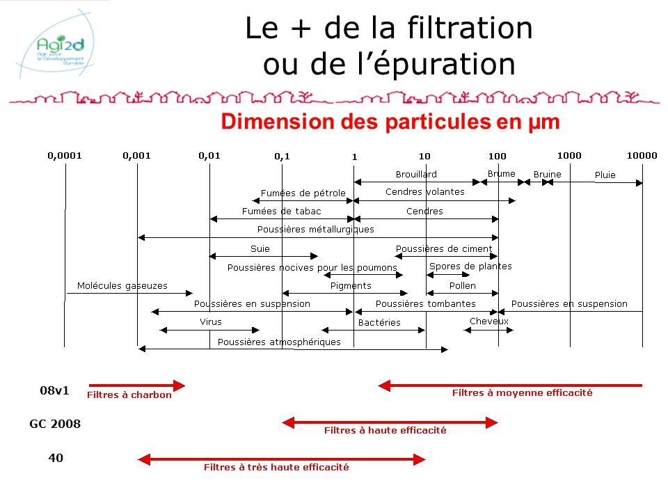 08v1 GC 2008 40 Le + de la filtration ou de lépuration Dimension des particules en µm