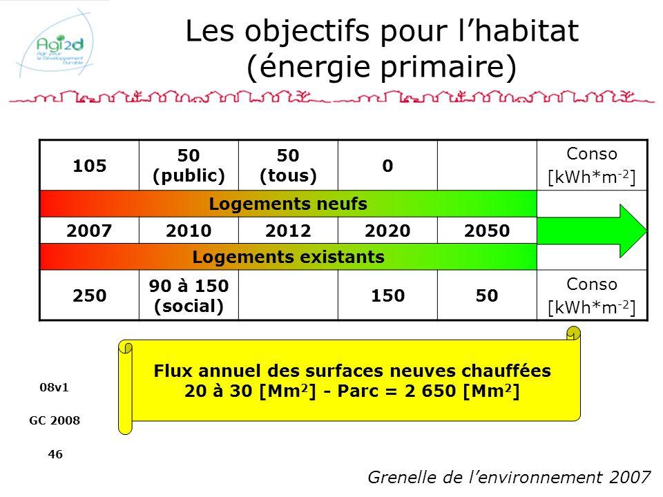 08v1 GC 2008 46 Les objectifs pour lhabitat (énergie primaire) 105 50 (public) 50 (tous) 0 Conso [kWh*m -2 ] Logements neufs 20072010201220202050 Loge