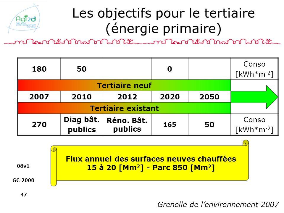 08v1 GC 2008 47 Les objectifs pour le tertiaire (énergie primaire) 180500 Conso [kWh*m -2 ] Tertiaire neuf 20072010201220202050 Tertiaire existant 270